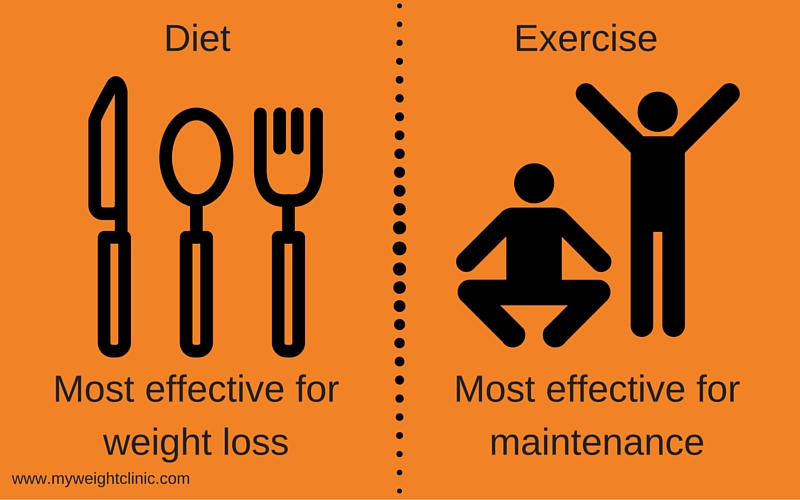 diet vs exercise weight loss
